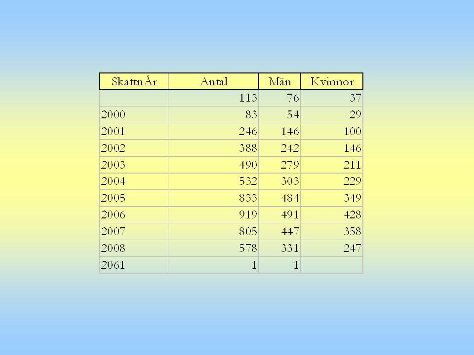 Diagnosgrupper, frekvenser FrequencyPercentValid Perc Cumulative Valid 82526,726,726,7 F 20.084527,327,354,0 F 2062920,320,374,3 F 2531710,210,284,6 F 31053,43,487,9 Övriga37312,112,1100,0 Total3094100,0100,0