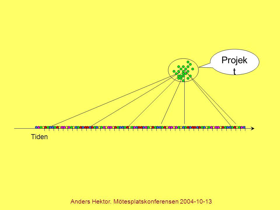Projek t Tiden Anders Hektor. Mötesplatskonferensen 2004-10-13