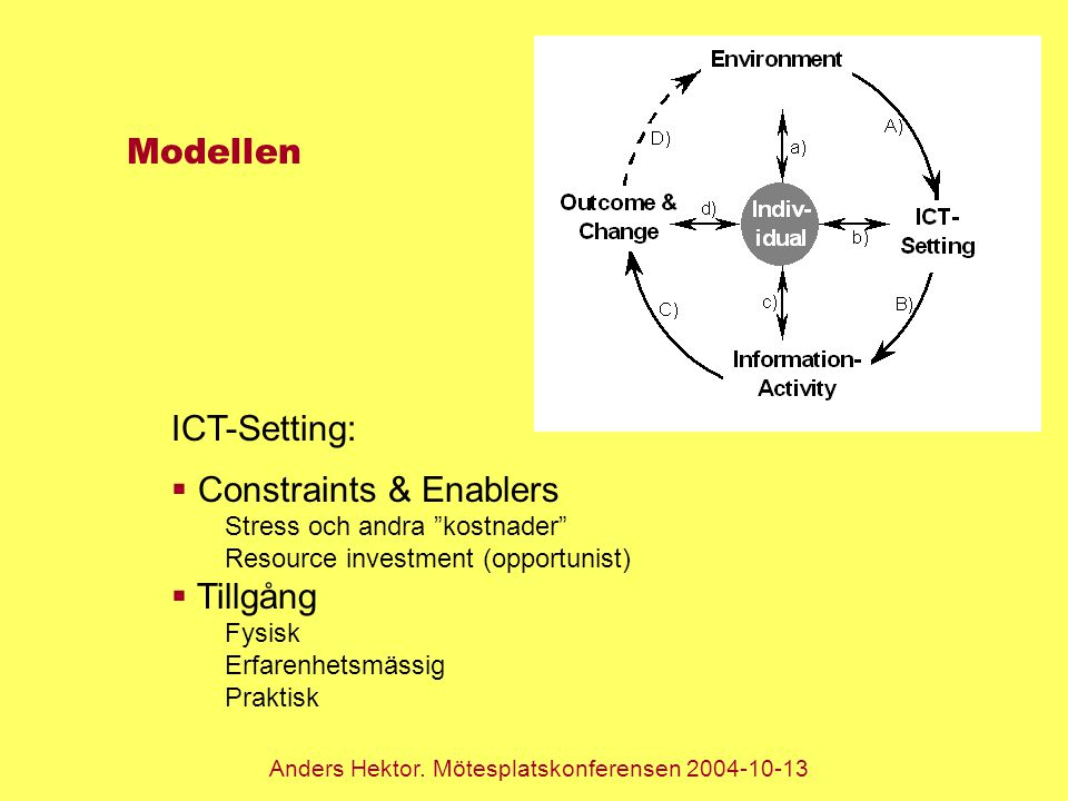 Modellen ICT-Setting:  Constraints & Enablers Stress och andra kostnader Resource investment (opportunist)  Tillgång Fysisk Erfarenhetsmässig Praktisk Anders Hektor.
