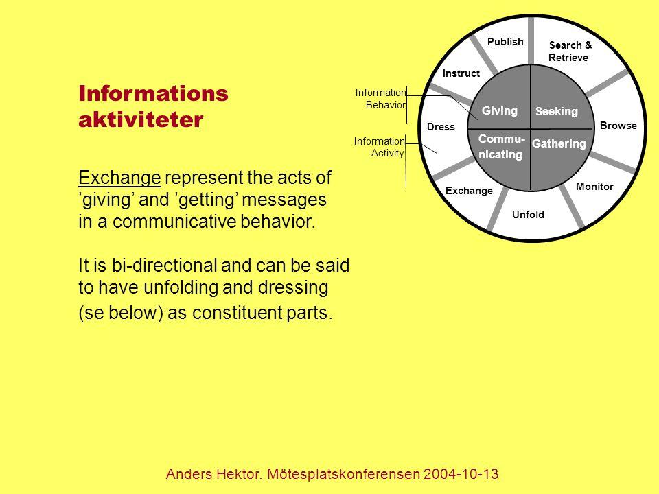 Anders Hektor. Mötesplatskonferensen 2004-10-13 Search & Retrieve Publish Instruct Dress Exchange Unfold Monitor Browse Seeking Gathering Commu- nicat