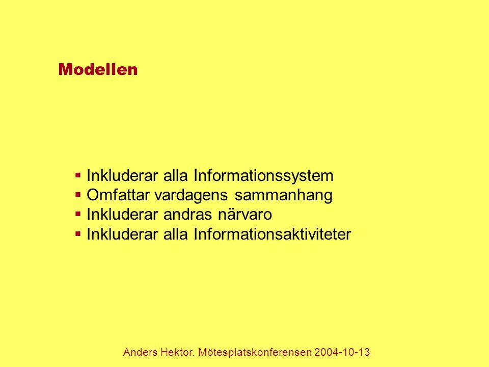 Modellen  Inkluderar alla Informationssystem  Omfattar vardagens sammanhang  Inkluderar andras närvaro  Inkluderar alla Informationsaktiviteter Anders Hektor.