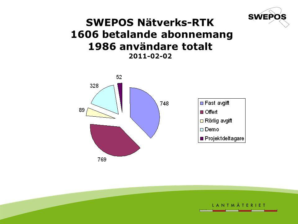 SWEPOS Nätverks-RTK 1606 betalande abonnemang 1986 användare totalt 2011-02-02