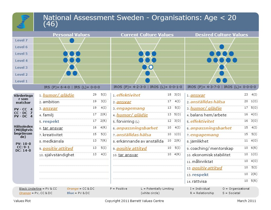 National Assessment Sweden - Organisations: Age < 20 (46) Level 7 Level 6 Level 5 Level 4 Level 3 Level 2 Level 1 Personal ValuesCurrent Culture Value