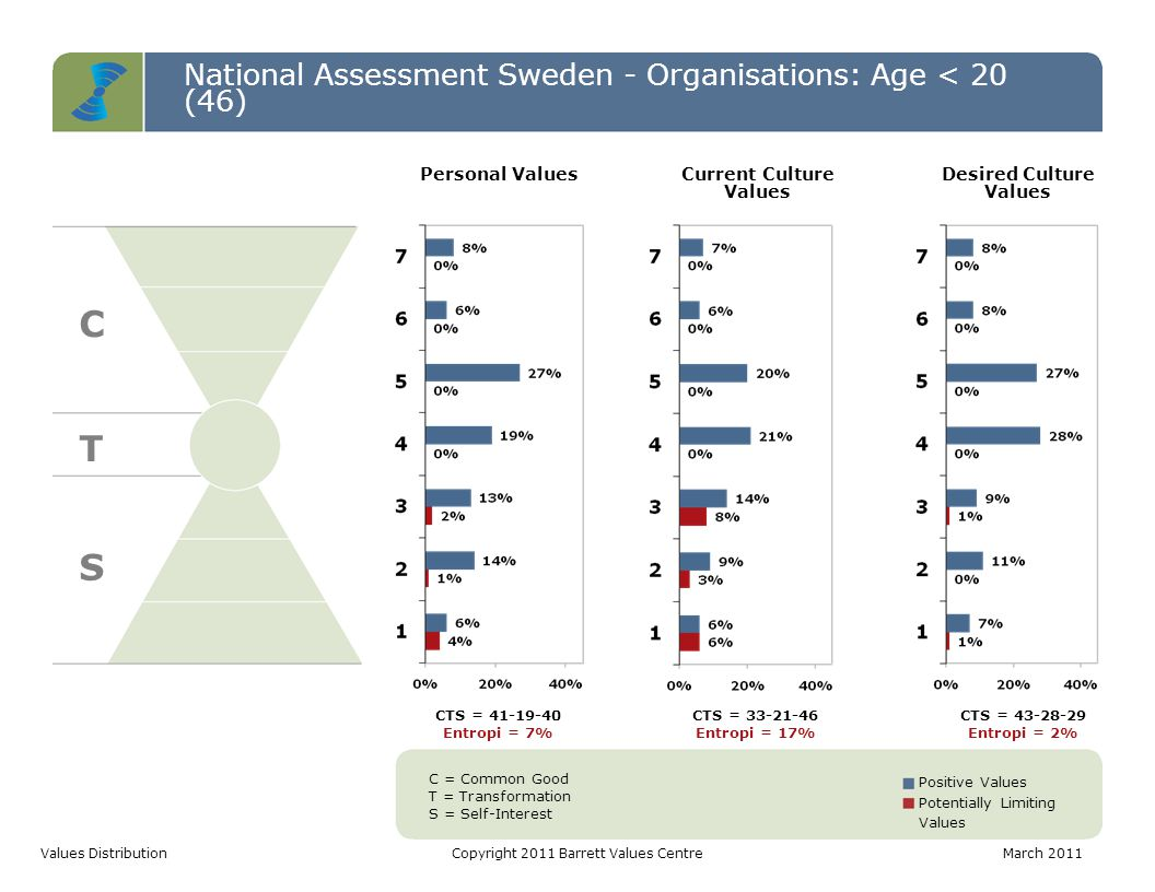 National Assessment Sweden - Organisations: Age < 20 (46) C T S Values DistributionCopyright 2011 Barrett Values CentreMarch 2011 C = Common Good T = Transformation S = Self-Interest Positive Values Potentially Limiting Values CTS = 41-19-40 Entropi = 7% CTS = 33-21-46 Entropi = 17% CTS = 43-28-29 Entropi = 2% Personal ValuesCurrent Culture Values Desired Culture Values