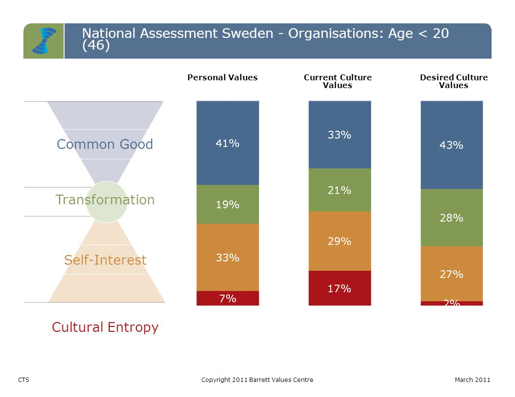 National Assessment Sweden - Organisations: Age < 20 (46) Common Good Transformation Self-Interest Cultural Entropy CTSCopyright 2011 Barrett Values C