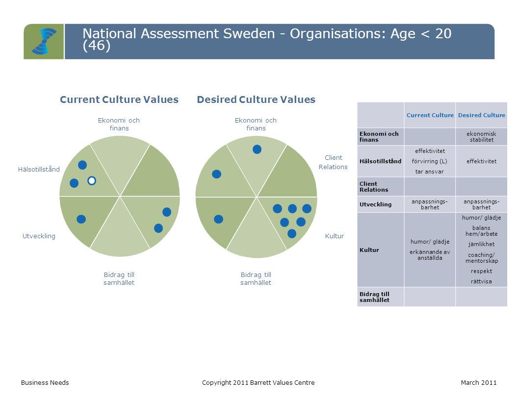 National Assessment Sweden - Organisations: Age < 20 (46) Current Culture ValuesDesired Culture Values Ekonomi och finans Hälsotillstånd Client Relati