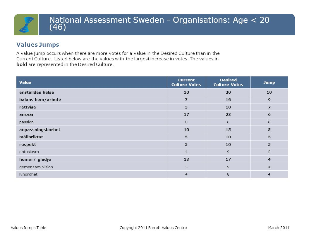 National Assessment Sweden - Organisations: Age < 20 (46) Values Jumps TableCopyright 2011 Barrett Values Centre March 2011 Value Current Culture Votes Desired Culture Votes Jump anställdas hälsa102010 balans hem/arbete7169 rättvisa3107 ansvar17236 passion066 anpassningsbarhet10155 målinriktat5105 respekt5105 entusiasm495 humor/ glädje13174 gemensam vision594 lyhördhet484 Values Jumps A value jump occurs when there are more votes for a value in the Desired Culture than in the Current Culture.