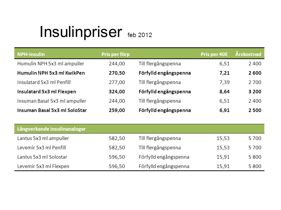 Insulinpriser feb 2012 NPH-insulin Pris per förp Pris per 40EÅrskostnad Humulin NPH 5x3 ml ampuller244,00Till flergångspenna6,51 2 400 Humulin NPH 5x3