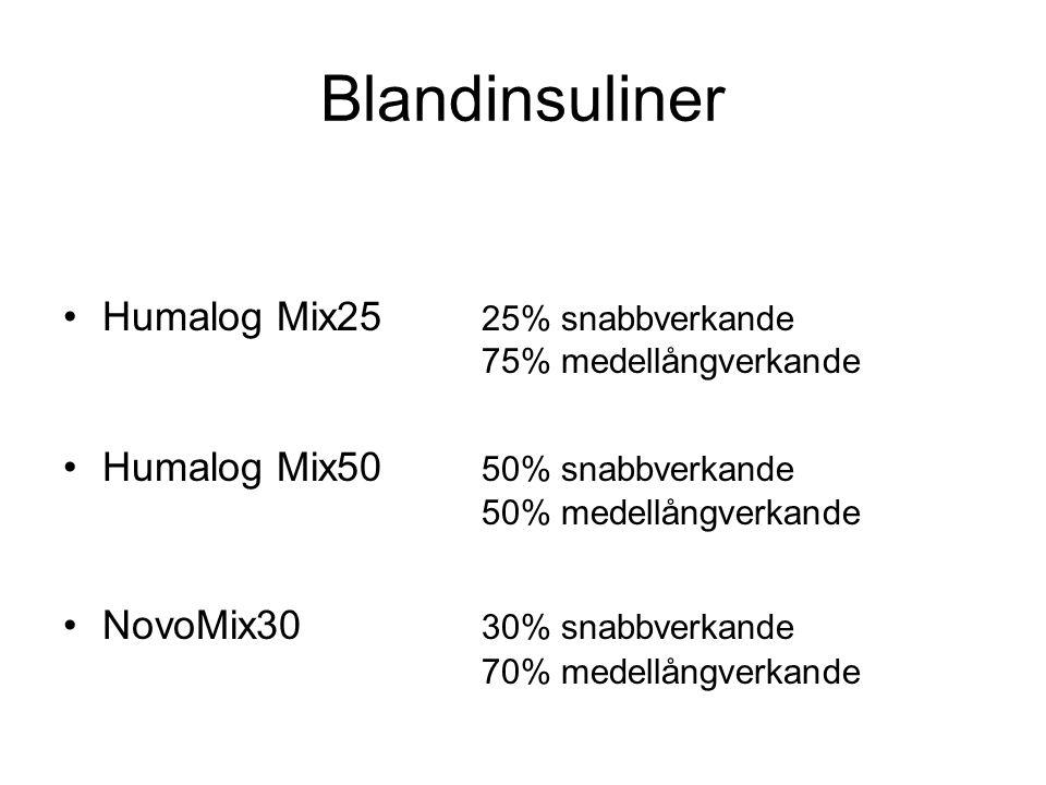 Blandinsuliner Humalog Mix25 25% snabbverkande 75% medellångverkande Humalog Mix50 50% snabbverkande 50% medellångverkande NovoMix30 30% snabbverkande