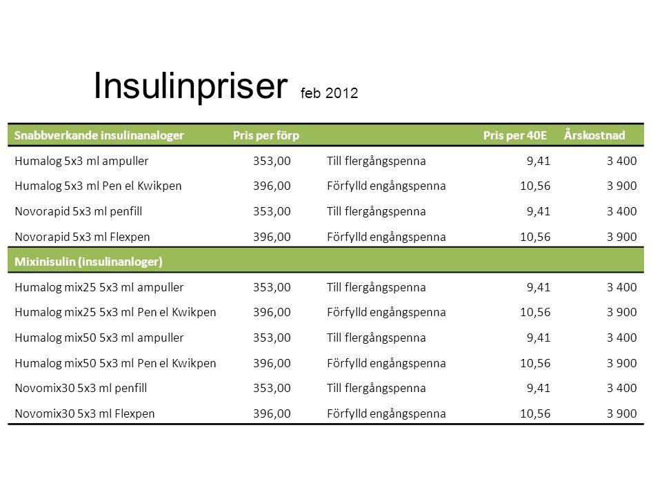 Insulinpriser feb 2012 Snabbverkande insulinanaloger Pris per förp Pris per 40EÅrskostnad Humalog 5x3 ml ampuller353,00Till flergångspenna9,413 400 Hu