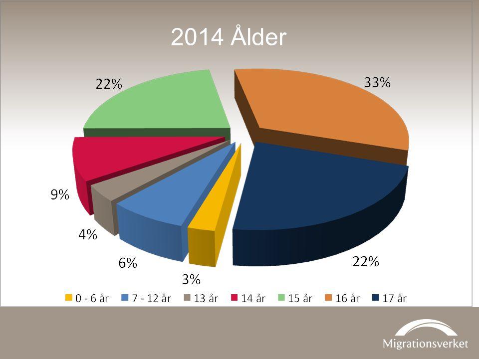 2014 Ålder