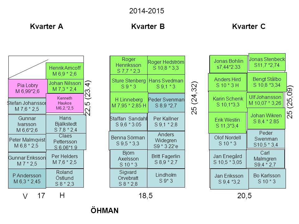 Kvarter A Roland Östlund S 8 * 2,3 Per Helders M 7,6 * 2,5 Hans Bjälkstedt S 7,8 * 2,4 Johan Nilsson M 7,3 * 2,4 22,5 (23.4) 17 Kvarter B Sigvard Orve