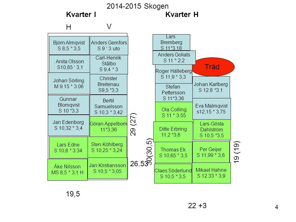 Kvarter J Jan Holst S 8 * 2,8 L Henriksson S 7,6 * 2,2 H L Henriksson S 8 * 2,8 Björn Andersson S 8,9 * 2,8 Mats Edvall S 9,6 * 3,2 Åke Stjärnqvist S 12,5 * 2,5 CH Starkenberg S 8,6 * 2,9 28,5 (30) Ralph Kölberg M 7,15 * 2,56 17 18,5 Kvarter K 22(20,9) Skjul 40(35) 22(25) Bengt Johansson M 9*3 H Bo Fritzell S 10 * 2,1 H Hans Örnhall S 8,9 * 2,7 Evy Jacobsson S 9,9 * 3,3 B Efraimsson S 7,9 * 2.2 Ulf Gustavsson S 7,7 * 2,6 Thomas Hedlund S 7,9 * 2,2 K3 K1 K2 2014-2015 Skogen Hans Hällström S 9,3*3,2 Hans Jonson M 9 * 3 2'a Pehr Burenius M 8,17 * 2,6 H Melander Motorbåt Björn Rydell M 9,3 * 3.15 Mats Wahlen S 11.05*3,0 Bo Karlsson S 7,9 * 2.2 (2'a) Karin Schenk S 8*2,4 2'a Johan Karlberg S 7,9 *2,2 5 Ingemar Storckovios S 7,7*2,5 uto Per Myrberg S 9,85 * 3,1 Ove Tornberg S8,7 * 2,9 Marcus Enegård S 7,9 *2,2 Pelle Olerud S 9.07 * 3 Martina Breitenau S 7,2 *2,24 Mia Wiklund S 7,9 *2,2 Per(Saga) Kallner S 7,9 *2,2 2'e Lisa Fredriksson S 8,28 * 2,18 Kristina Elfström S 8,28 * 2,5 uto Thomas Einar S 7,9 *2,2 Ny Malin Söderberg S 7,7*2,5 uto Vagnområde 2m 21,8 Monika Mohlin S 8,5 * 2,9 Göran Lindh Olsson M 7,4 * 2,78 Josefin Carnolf/Malmqvist 2'a S 7,46* 2,54 Viveca Lantz S 7,75 * 2,2 uto K2 P Carlstedt M 4,9 * 1,8