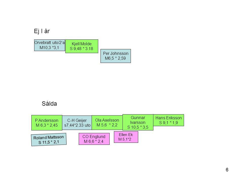 6 Hans Eriksson S 9,1 * 1,9 Roland Mattsson S 11,5 * 2,1 Orvebratt uto/2'a M10,3 *3,1 CO Englund M 6,6 * 2,4 P Andersson M 6,3 * 2,45 C-H Geijer s7,44