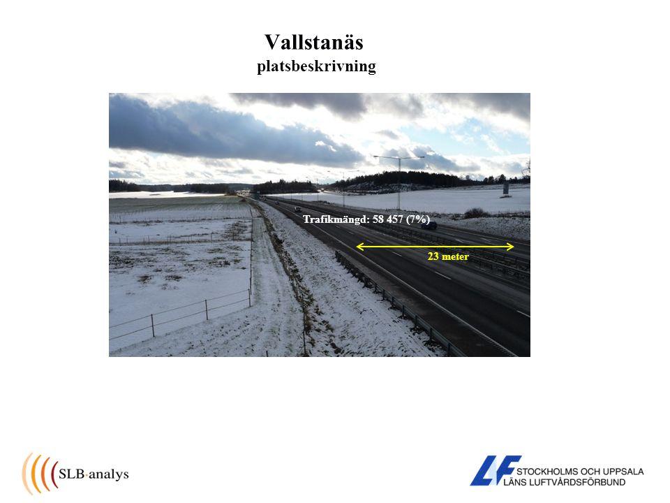 Vallstanäs platsbeskrivning 23 meter Trafikmängd: 58 457 (7%)