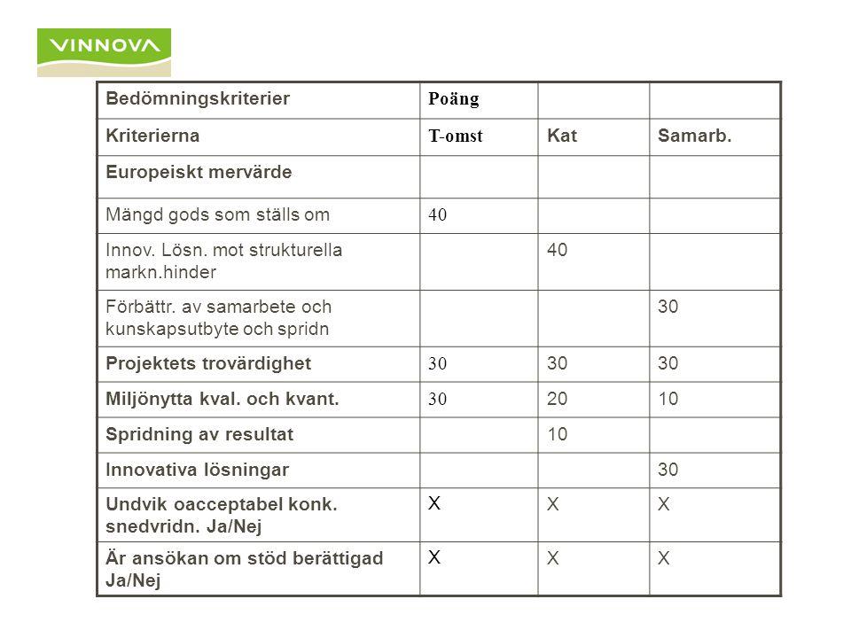 Bedömningskriterier Poäng Kriterierna T-omst KatSamarb. Europeiskt mervärde Mängd gods som ställs om 40 Innov. Lösn. mot strukturella markn.hinder 40