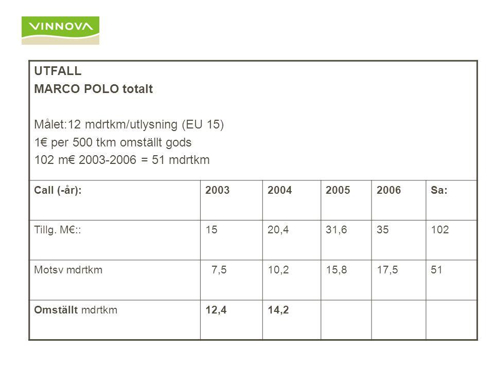UTFALL MARCO POLO totalt Målet:12 mdrtkm/utlysning (EU 15) 1€ per 500 tkm omställt gods 102 m€ 2003-2006 = 51 mdrtkm Call (-år):2003200420052006Sa: Ti