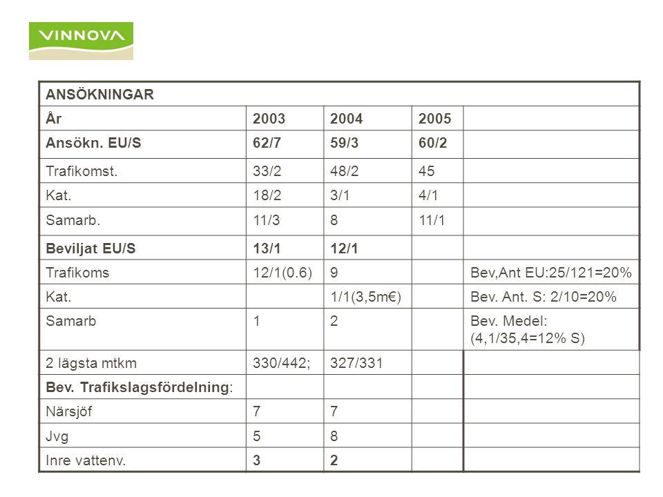 ANSÖKNINGAR År200320042005 Ansökn. EU/S62/759/360/2 Trafikomst.33/248/245 Kat.18/23/14/1 Samarb.11/3811/1 Beviljat EU/S13/112/1 Trafikoms12/1(0.6)9Bev