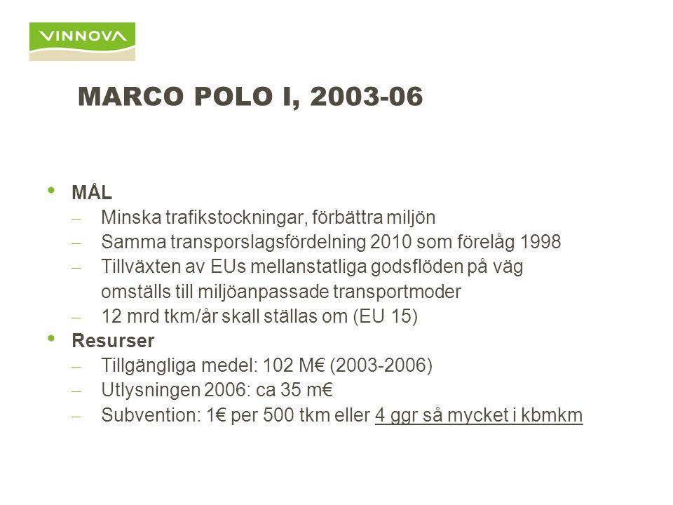 MARCO POLO I, 2003-06 MÅL – Minska trafikstockningar, förbättra miljön – Samma transporslagsfördelning 2010 som förelåg 1998 – Tillväxten av EUs mellanstatliga godsflöden på väg omställs till miljöanpassade transportmoder – 12 mrd tkm/år skall ställas om (EU 15) Resurser – Tillgängliga medel: 102 M€ (2003-2006) – Utlysningen 2006: ca 35 m€ – Subvention: 1€ per 500 tkm eller 4 ggr så mycket i kbmkm