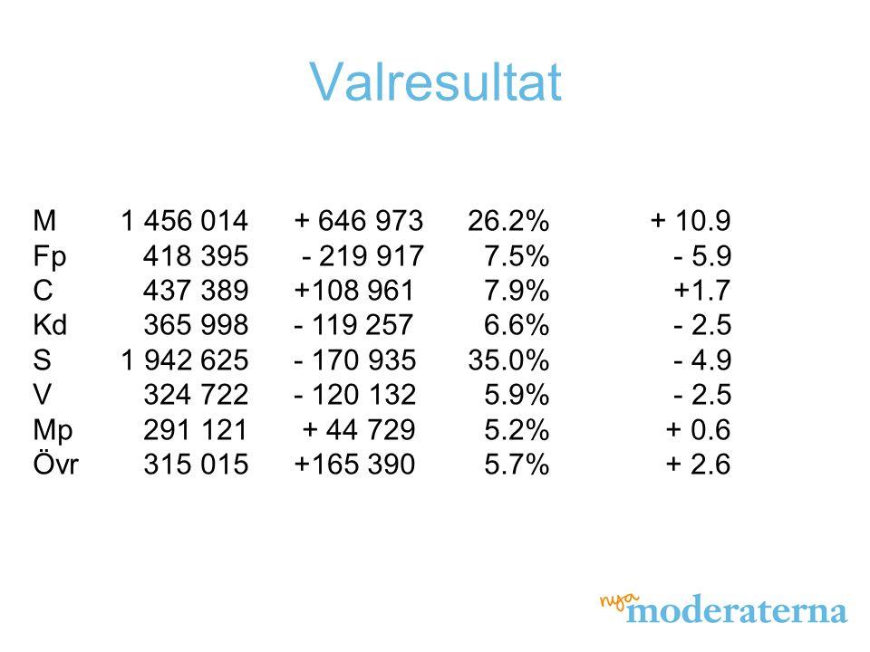 Valresultat - riksdagsvalet Moderaterna största parti i Stockholms stad och län samt Skåne södra.