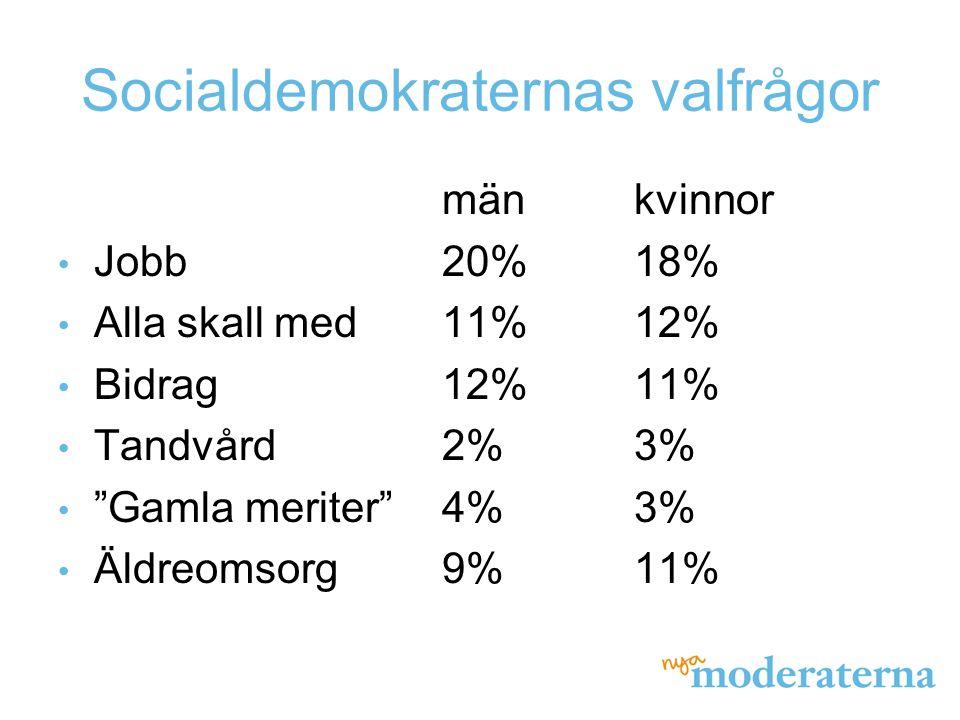 Socialdemokraternas valfrågor mänkvinnor Jobb20%18% Alla skall med11%12% Bidrag12%11% Tandvård2%3% Gamla meriter 4%3% Äldreomsorg9%11%