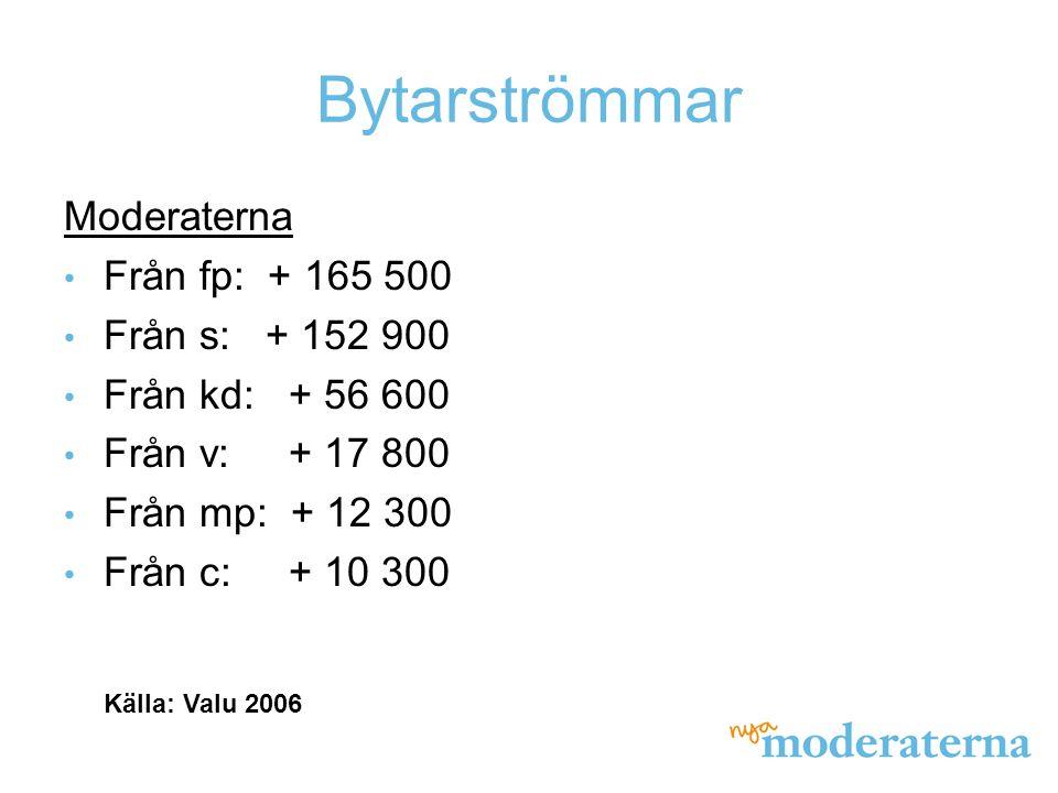 Bytarströmmar Moderaterna Från fp: + 165 500 Från s: + 152 900 Från kd: + 56 600 Från v: + 17 800 Från mp: + 12 300 Från c: + 10 300 Källa: Valu 2006