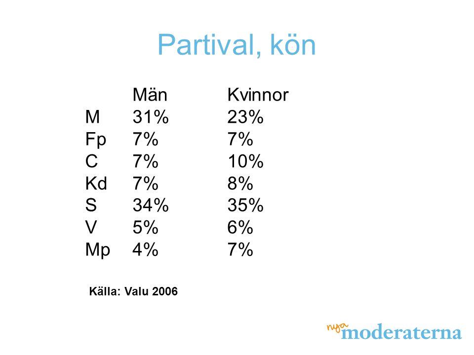 Partival, 18-29 år MänKvinnor M33%20% Fp9%9% C5%10% Kd3%5% S26%27% V7%10% Mp9%15% Fi1%2% Sd3%2% Övr4%- Källa: Valu 2006
