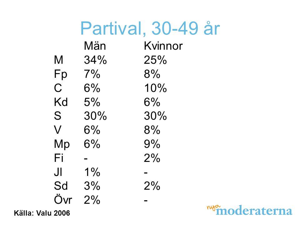 Partival, 30-49 år MänKvinnor M34%25% Fp7%8% C6%10% Kd5%6% S30%30% V6%8% Mp6%9% Fi-2% Jl1%- Sd3%2% Övr2%- Källa: Valu 2006