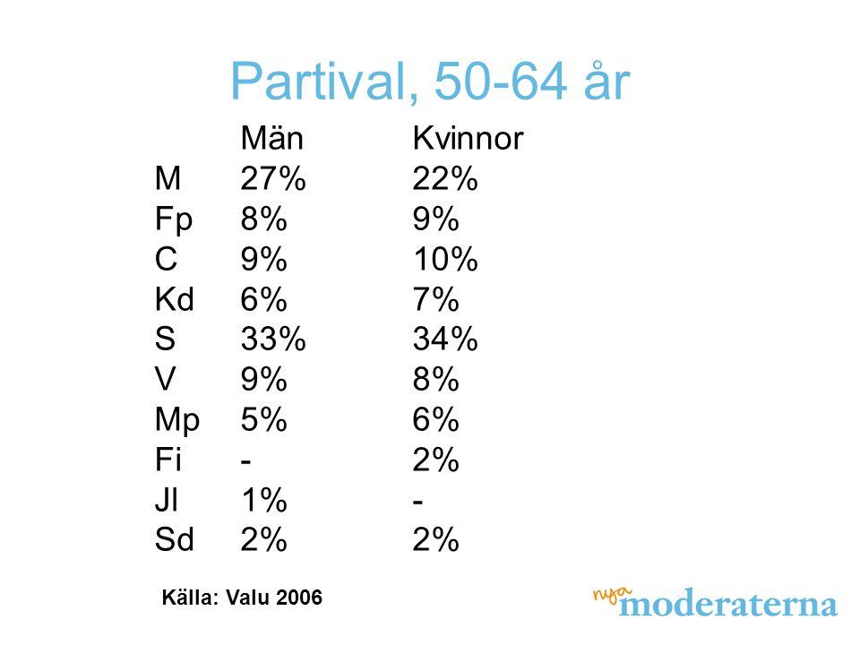 Partival, 50-64 år MänKvinnor M27%22% Fp8%9% C9%10% Kd6%7% S33%34% V9%8% Mp5%6% Fi-2% Jl1%- Sd2%2% Källa: Valu 2006