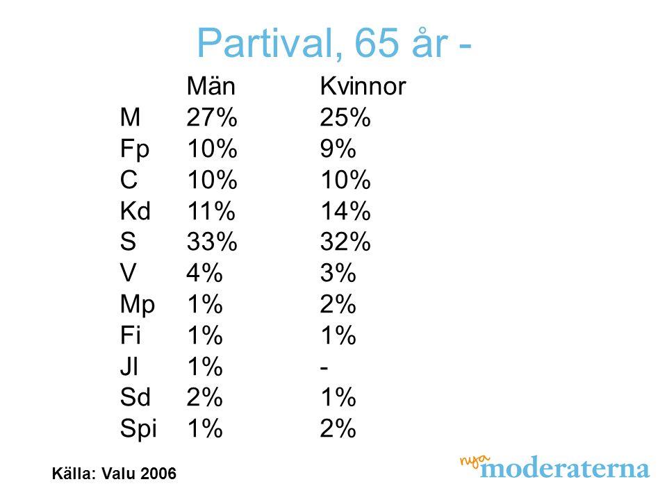 Partival, 65 år - MänKvinnor M27%25% Fp10%9% C10%10% Kd11%14% S33%32% V4%3% Mp1%2% Fi1%1% Jl1%- Sd2%1% Spi1%2% Källa: Valu 2006