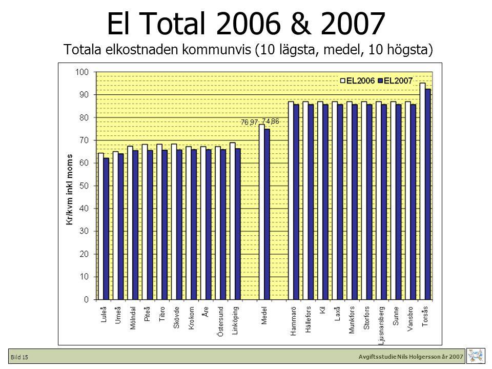 Avgiftsstudie Nils Holgersson år 2007 Bild 15 El Total 2006 & 2007 Totala elkostnaden kommunvis (10 lägsta, medel, 10 högsta)