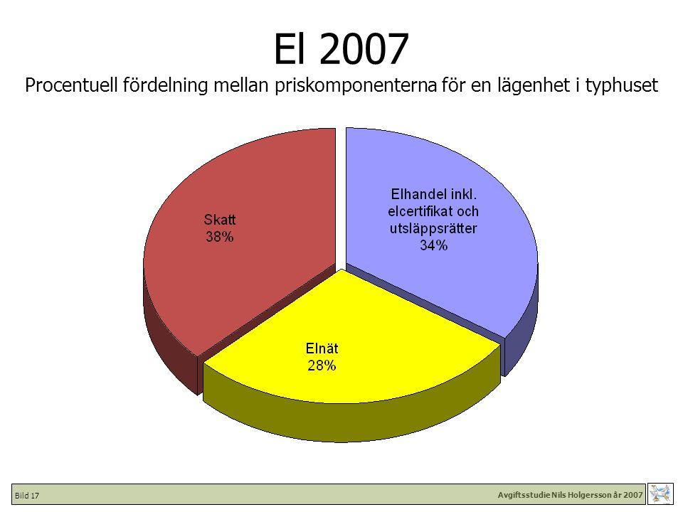 Avgiftsstudie Nils Holgersson år 2007 Bild 17 El 2007 Procentuell fördelning mellan priskomponenterna för en lägenhet i typhuset