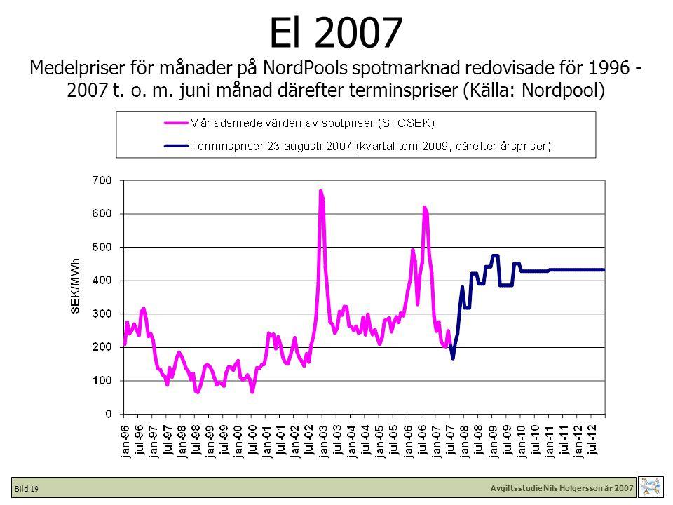 Avgiftsstudie Nils Holgersson år 2007 Bild 19 El 2007 Medelpriser för månader på NordPools spotmarknad redovisade för 1996 - 2007 t.