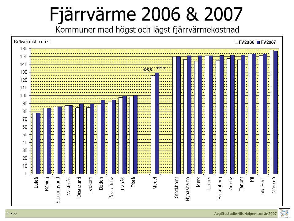 Avgiftsstudie Nils Holgersson år 2007 Bild 22 Fjärrvärme 2006 & 2007 Kommuner med högst och lägst fjärrvärmekostnad
