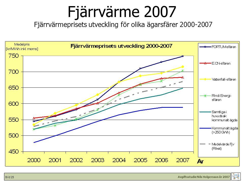 Avgiftsstudie Nils Holgersson år 2007 Bild 25 Fjärrvärme 2007 Fjärrvärmeprisets utveckling för olika ägarsfärer 2000-2007