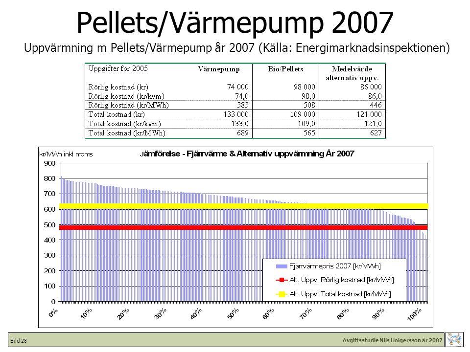 Avgiftsstudie Nils Holgersson år 2007 Bild 28 Pellets/Värmepump 2007 Uppvärmning m Pellets/Värmepump år 2007 (Källa: Energimarknadsinspektionen)