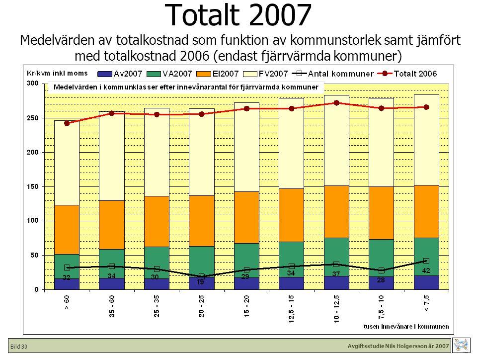 Avgiftsstudie Nils Holgersson år 2007 Bild 30 Totalt 2007 Medelvärden av totalkostnad som funktion av kommunstorlek samt jämfört med totalkostnad 2006 (endast fjärrvärmda kommuner)