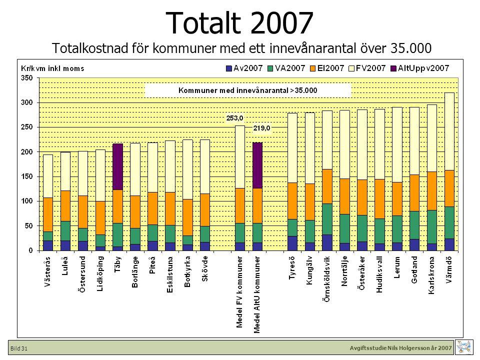 Avgiftsstudie Nils Holgersson år 2007 Bild 31 Totalt 2007 Totalkostnad för kommuner med ett innevånarantal över 35.000