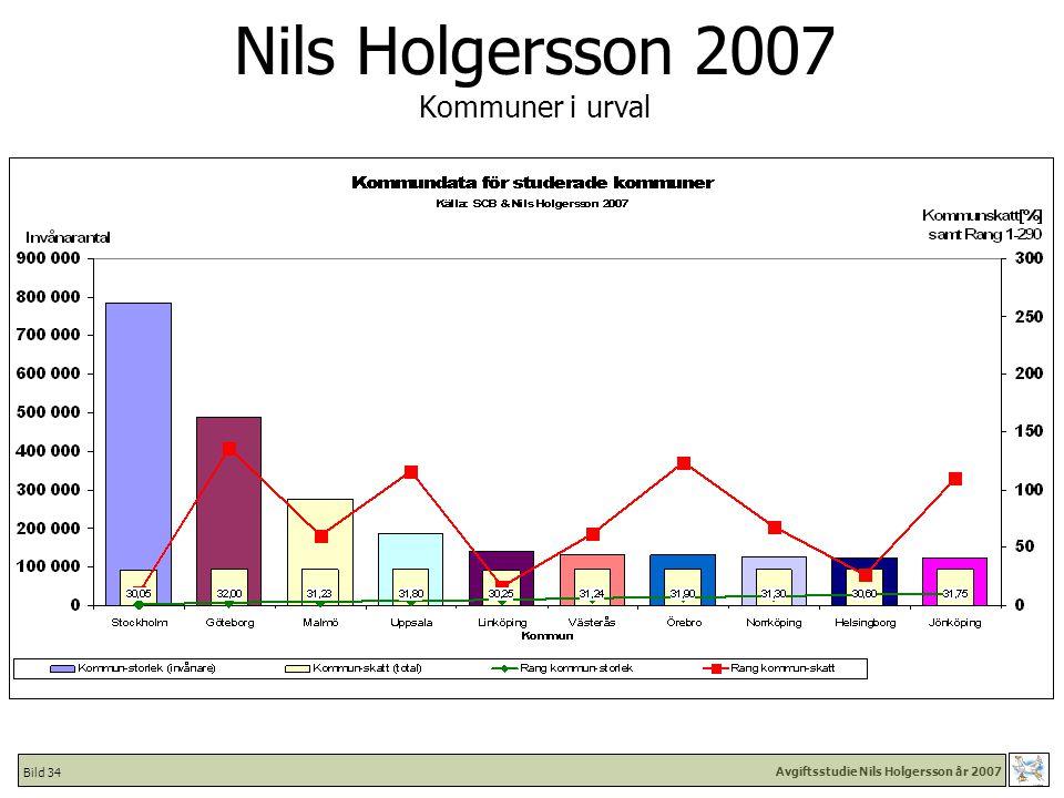 Avgiftsstudie Nils Holgersson år 2007 Bild 34 Nils Holgersson 2007 Kommuner i urval