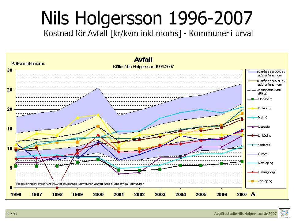 Avgiftsstudie Nils Holgersson år 2007 Bild 43 Nils Holgersson 1996-2007 Kostnad för Avfall [kr/kvm inkl moms] - Kommuner i urval