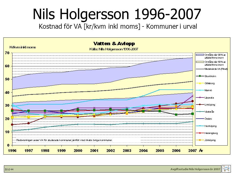 Avgiftsstudie Nils Holgersson år 2007 Bild 44 Nils Holgersson 1996-2007 Kostnad för VA [kr/kvm inkl moms] - Kommuner i urval