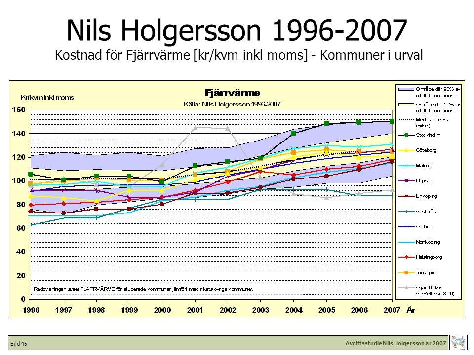 Avgiftsstudie Nils Holgersson år 2007 Bild 46 Nils Holgersson 1996-2007 Kostnad för Fjärrvärme [kr/kvm inkl moms] - Kommuner i urval