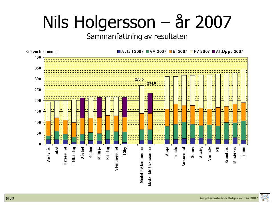Avgiftsstudie Nils Holgersson år 2007 Bild 36 Nils Holgersson 2007 Kostnad för Avfall [kr/kvm inkl moms] - Kommuner i urval