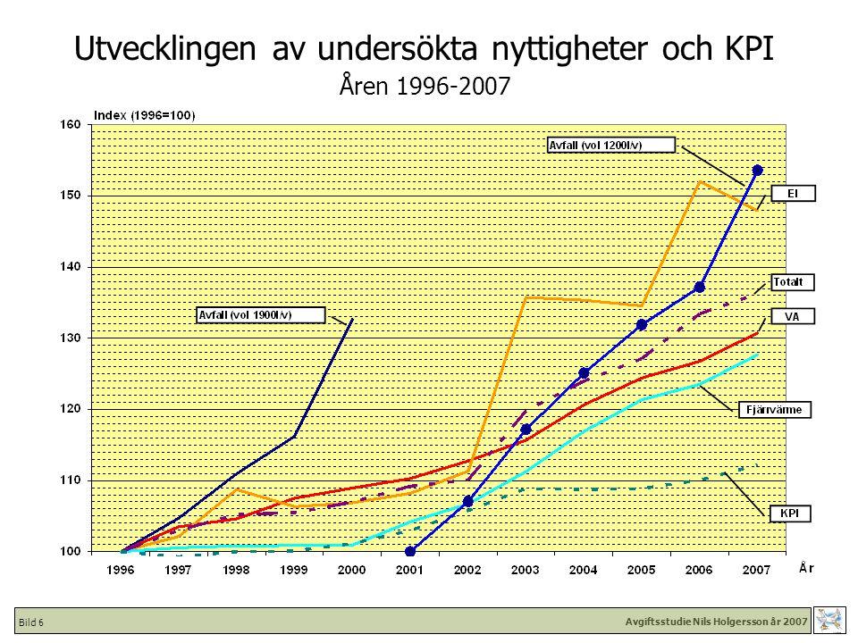 Avgiftsstudie Nils Holgersson år 2007 Bild 37 Nils Holgersson 2007 Kostnad för VA [kr/kvm inkl moms] - Kommuner i urval