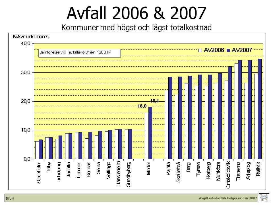 Avgiftsstudie Nils Holgersson år 2007 Bild 29 Total – år 2007 Kommuner med högst och lägst totalkostnad