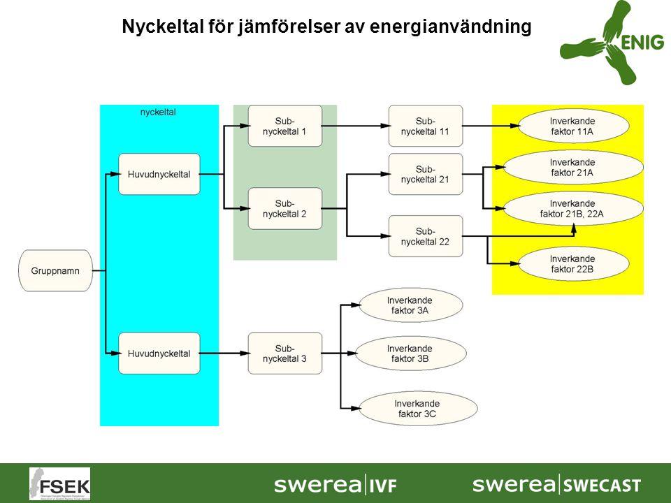 Nyckeltal för jämförelser av energianvändning