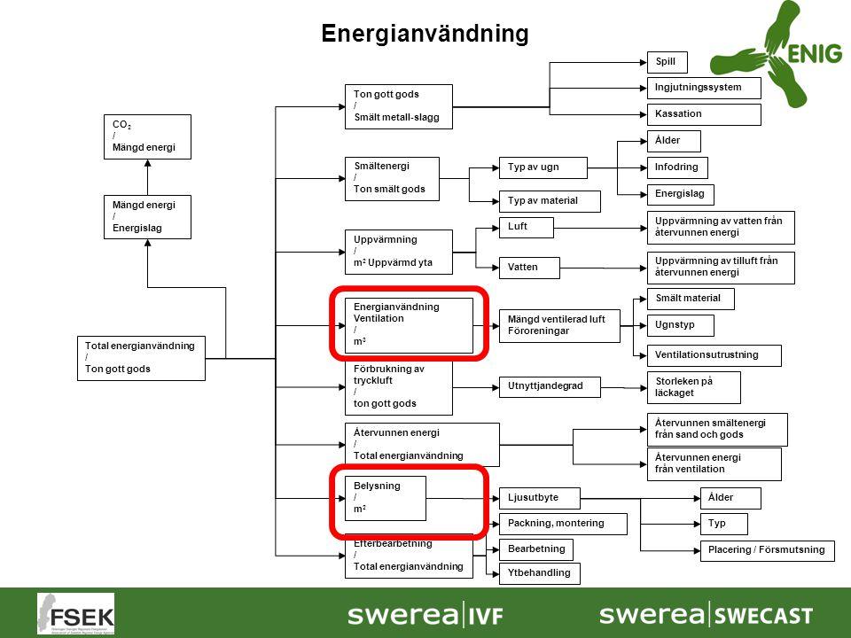 Total energianvändning / Ton gott gods Ålder Typ av material Typ av ugn Smältenergi / Ton smält gods CO 2 / Mängd energi / Energislag Infodring Energi