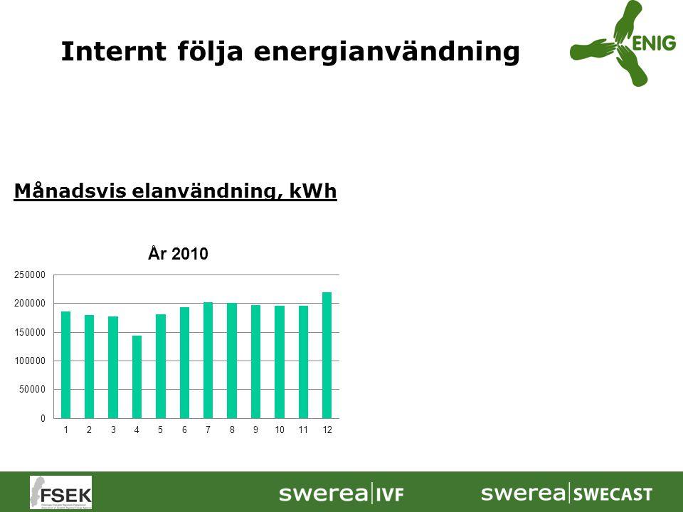 Internt följa energianvändning Månadsvis elanvändning, kWh Rullande 12 månader, kWh