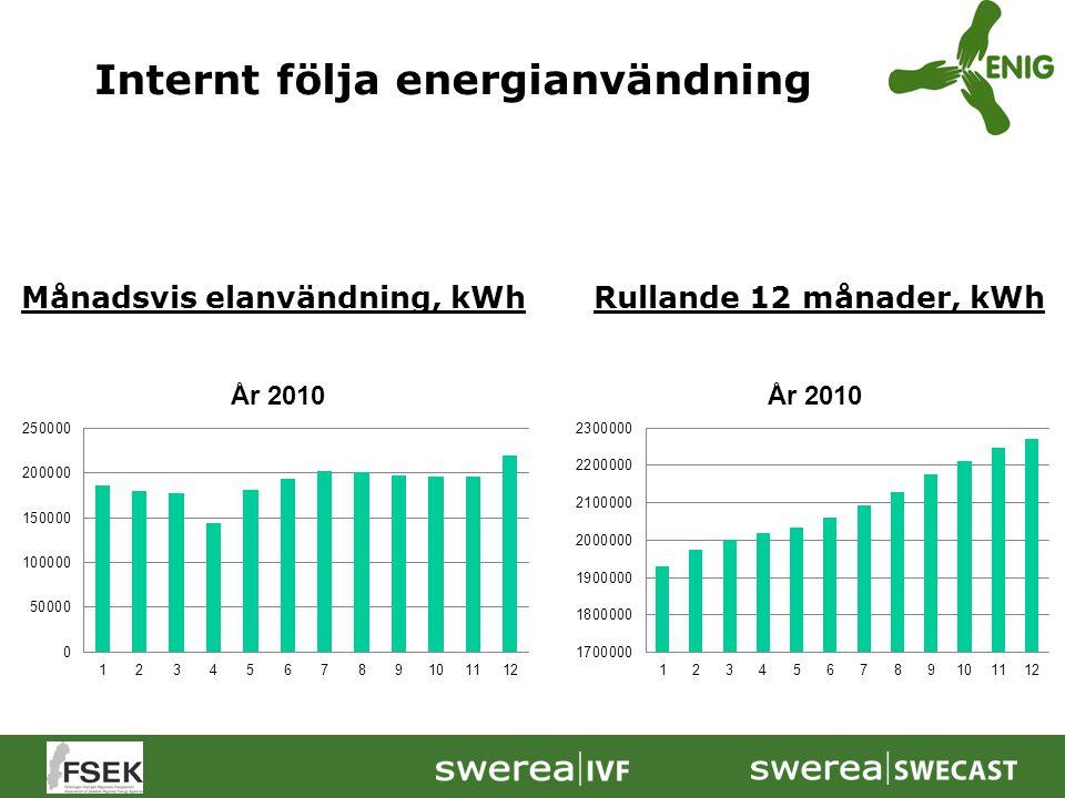 Nätverk för Energieffektivisering ENIG Riktar sig till tillverkande företag inom gjuteri och verkstadsindustrin i första steget.