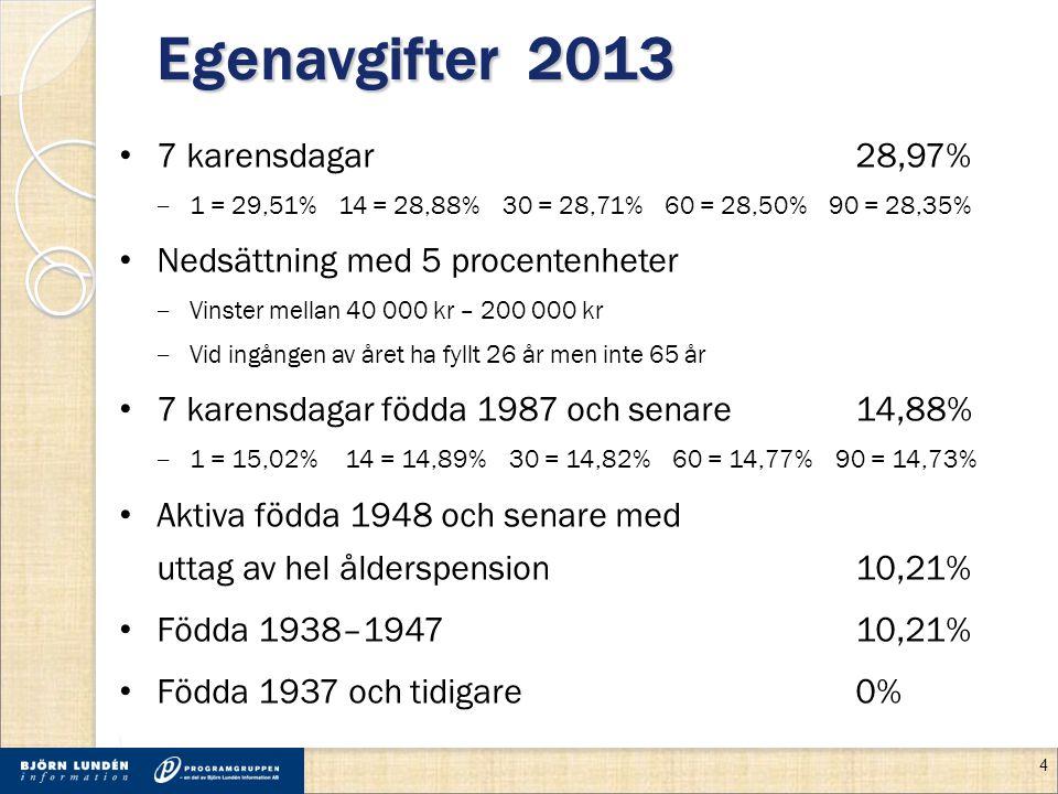 Egenavgifter 2013 7 karensdagar 28,97% ‒ 1 = 29,51% 14 = 28,88% 30 = 28,71% 60 = 28,50% 90 = 28,35% Nedsättning med 5 procentenheter ‒ Vinster mellan 40 000 kr – 200 000 kr ‒ Vid ingången av året ha fyllt 26 år men inte 65 år 7 karensdagar födda 1987 och senare 14,88% ‒ 1 = 15,02% 14 = 14,89% 30 = 14,82% 60 = 14,77% 90 = 14,73% Aktiva födda 1948 och senare med uttag av hel ålderspension10,21% Födda 1938–194710,21% Födda 1937 och tidigare0% 4